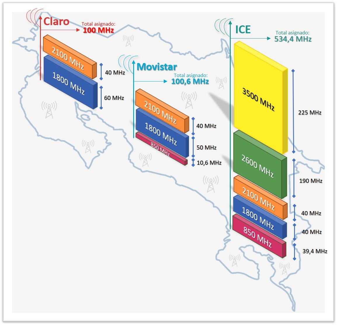 Asignación de espectro para servicios móviles en Costa Rica