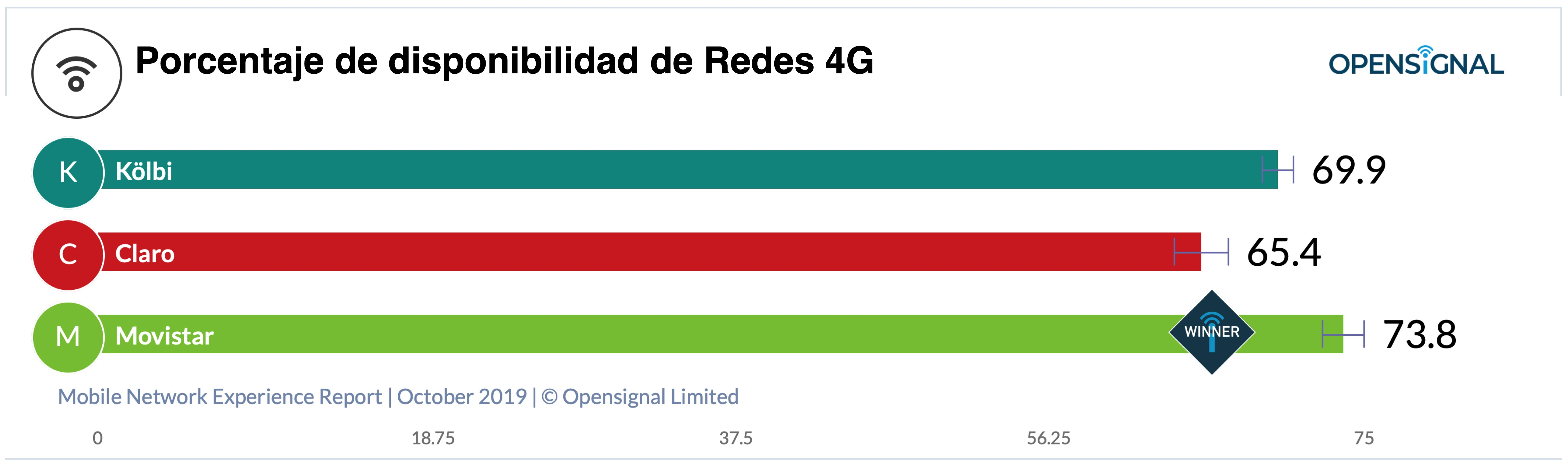 Gráfico disponibilidad redes 4G
