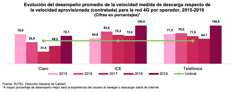 Gráfico 2 Evaluación desempeño promedio velicidad descarga 4G