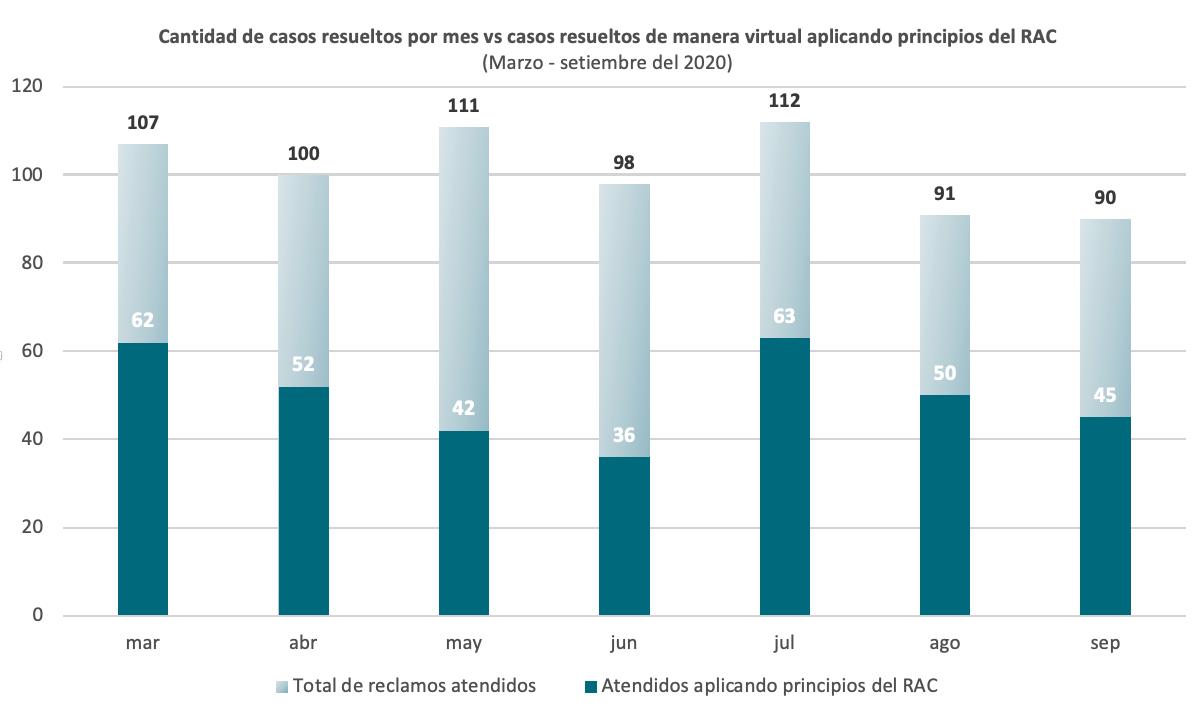 Gráfico casos resuletos por SUTEL durante la pandemia