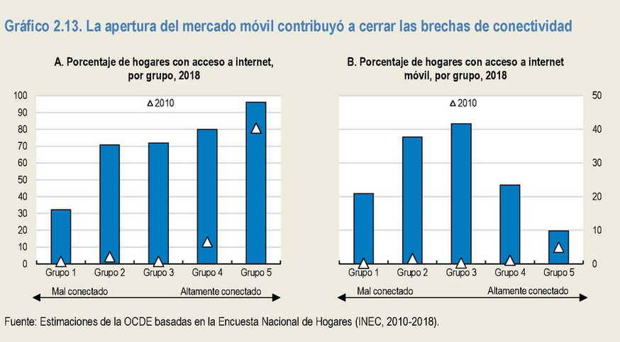 Gráfico contribución de la apertura del  mercado al cierre de la brecha digital