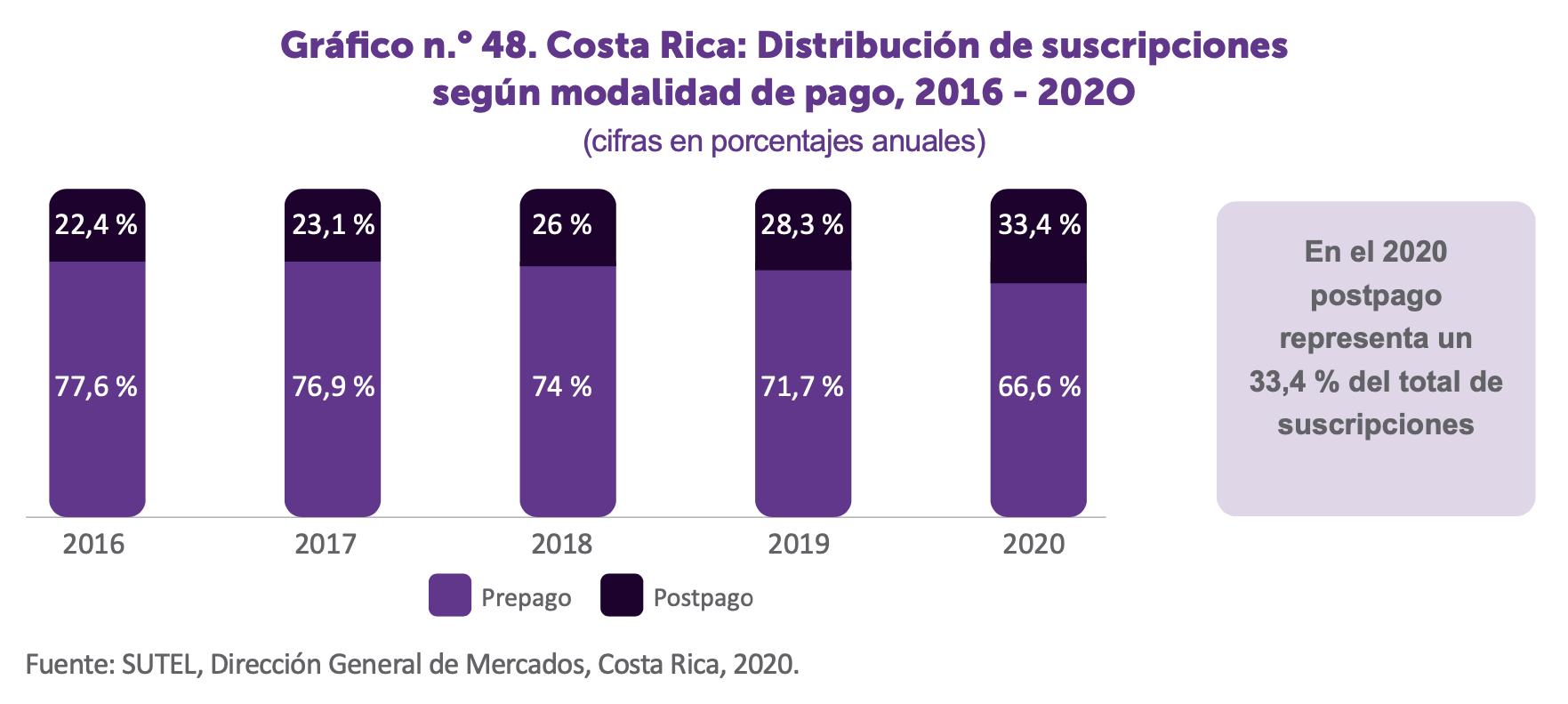 Gráfico distribución de suscripción celular según modalidad de pago