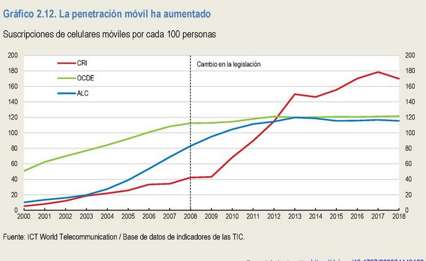 Gráfico penetración telefonía Móvil en Costa Rica