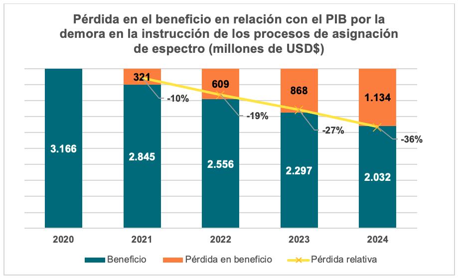 Gráfico pérdida en relación con el PIB por falta de asignación de espectro