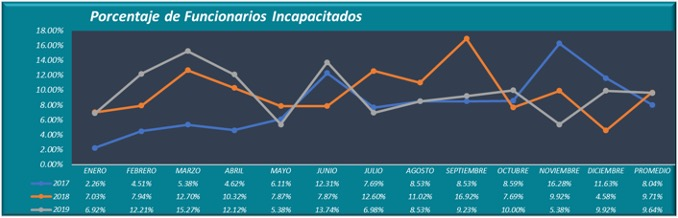 Gráfico porcentaje de incapacidades SUTEL.jpg