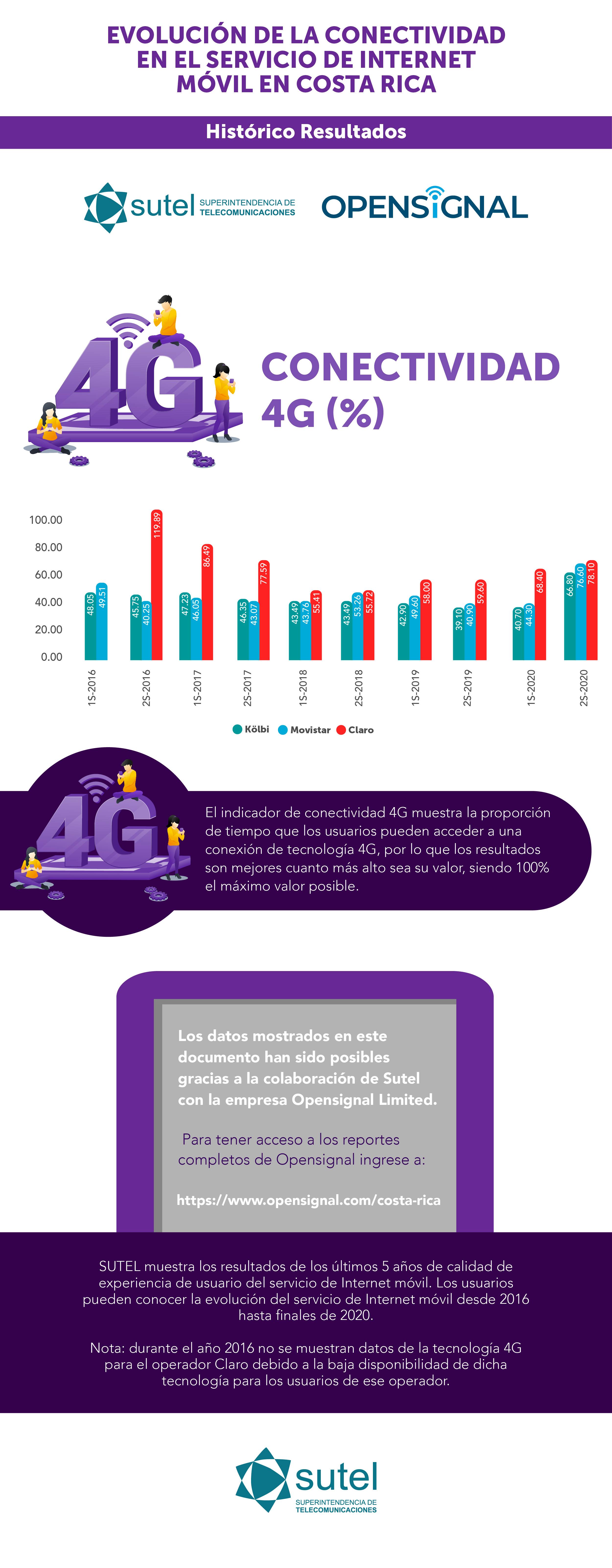 Infografía #3 evolución experiencia uso telefonía e Internet Móvil