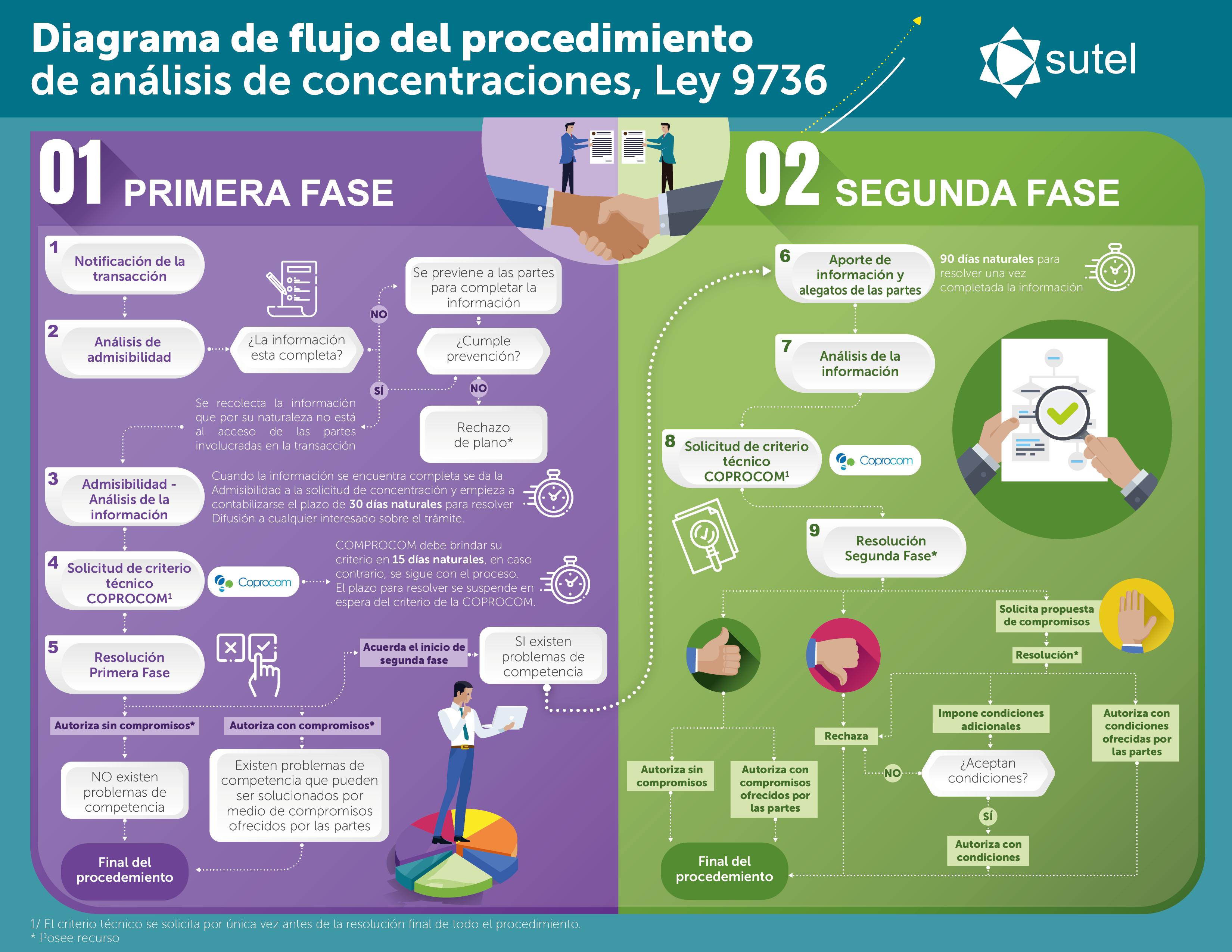 Infografía procedimiento análisis de concentraciones