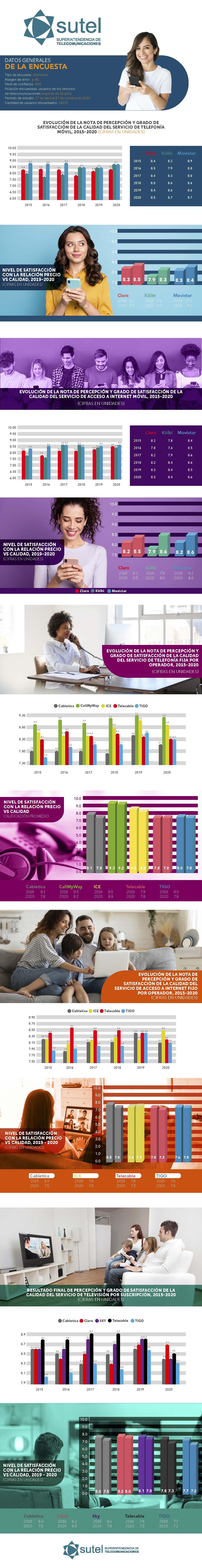 Infografía  Encuesta de Percepción de Calidad 2020
