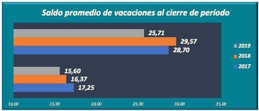 Saldo promedio de vacaciones al cierre de período