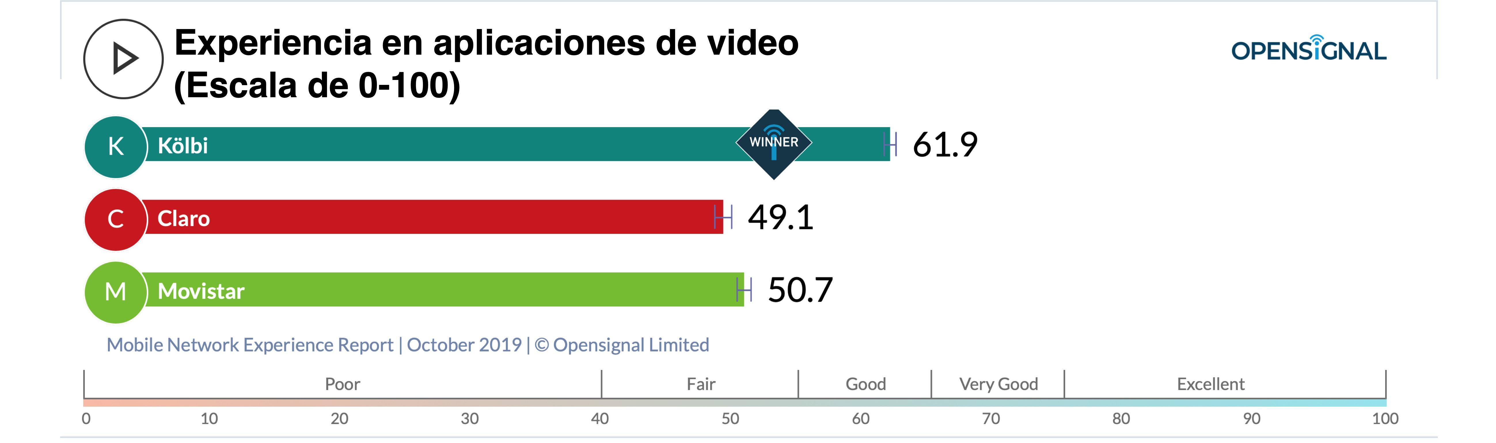 Gráfico experiencia en aplicaciones de video
